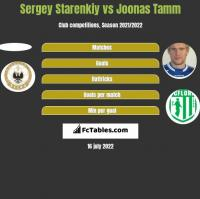 Sergey Starenkiy vs Joonas Tamm h2h player stats