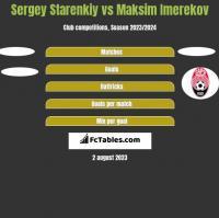 Sergey Starenkiy vs Maksim Imerekov h2h player stats