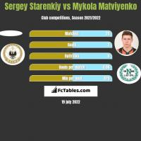 Sergey Starenkiy vs Mykola Matviyenko h2h player stats