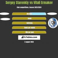Sergey Starenkiy vs Vitali Ermakov h2h player stats