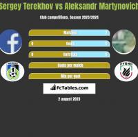 Sergey Terekhov vs Aleksandr Martynovich h2h player stats