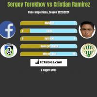 Sergey Terekhov vs Cristian Ramirez h2h player stats