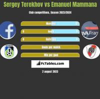 Sergey Terekhov vs Emanuel Mammana h2h player stats