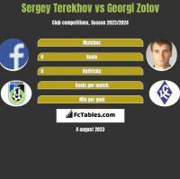 Sergey Terekhov vs Georgi Zotov h2h player stats