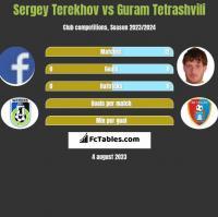 Sergey Terekhov vs Guram Tetrashvili h2h player stats