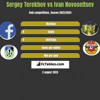 Sergey Terekhov vs Ivan Novoseltsev h2h player stats