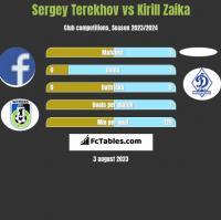 Sergey Terekhov vs Kirill Zaika h2h player stats