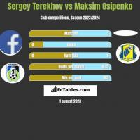 Sergey Terekhov vs Maksim Osipenko h2h player stats