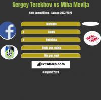 Sergey Terekhov vs Miha Mevlja h2h player stats