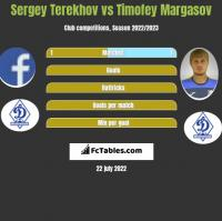 Sergey Terekhov vs Timofey Margasov h2h player stats