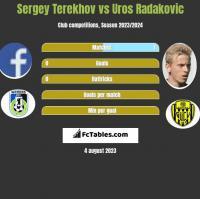 Sergey Terekhov vs Uros Radakovic h2h player stats