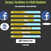 Sergey Terekhov vs Vitali Shakhov h2h player stats