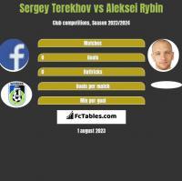 Sergey Terekhov vs Aleksei Rybin h2h player stats