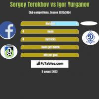 Sergey Terekhov vs Igor Yurganov h2h player stats