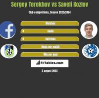 Sergey Terekhov vs Saveli Kozlov h2h player stats