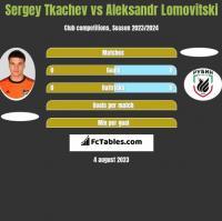 Sergey Tkachev vs Aleksandr Lomovitski h2h player stats