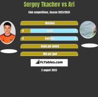 Sergey Tkachev vs Ari h2h player stats