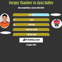 Sergey Tkachev vs Ayaz Guliev h2h player stats