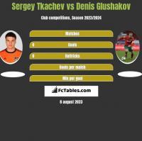 Sergey Tkachev vs Denis Glushakov h2h player stats