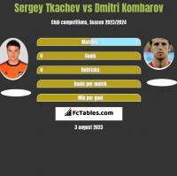 Sergey Tkachev vs Dmitri Kombarov h2h player stats