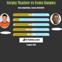 Sergey Tkachev vs Evans Kangwa h2h player stats