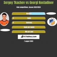Sergey Tkachev vs Georgi Kostadinov h2h player stats