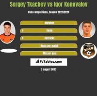 Sergey Tkachev vs Igor Konovalov h2h player stats