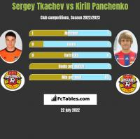 Sergey Tkachev vs Kirill Panczenko h2h player stats