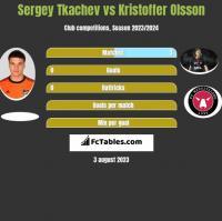 Sergey Tkachev vs Kristoffer Olsson h2h player stats