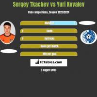 Sergey Tkachev vs Yuri Kovalev h2h player stats