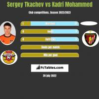 Sergey Tkachev vs Kadri Mohammed h2h player stats