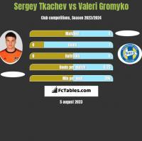 Sergey Tkachev vs Valeri Gromyko h2h player stats