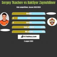 Sergey Tkachev vs Baktiyor Zaynutdinov h2h player stats