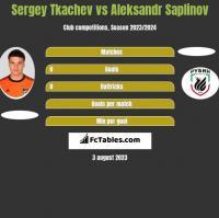 Sergey Tkachev vs Aleksandr Saplinov h2h player stats