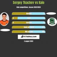 Sergey Tkachev vs Kaio h2h player stats