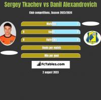 Sergey Tkachev vs Danil Alexandrovich h2h player stats