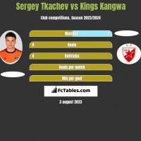 Sergey Tkachev vs Kings Kangwa h2h player stats