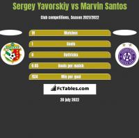 Sergey Yavorskiy vs Marvin Santos h2h player stats