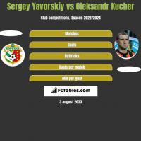 Sergey Yavorskiy vs Ołeksandr Kuczer h2h player stats