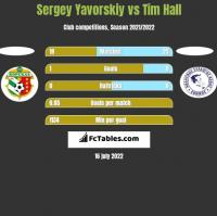 Sergey Yavorskiy vs Tim Hall h2h player stats