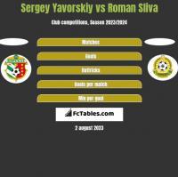Sergey Yavorskiy vs Roman Sliva h2h player stats