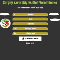 Sergey Yavorskiy vs Oleh Veremiienko h2h player stats