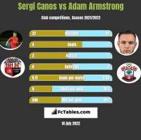 Sergi Canos vs Adam Armstrong h2h player stats