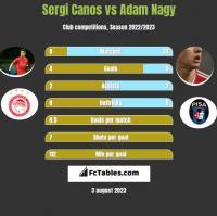 Sergi Canos vs Adam Nagy h2h player stats