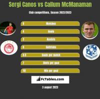 Sergi Canos vs Callum McManaman h2h player stats