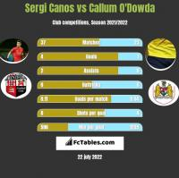 Sergi Canos vs Callum O'Dowda h2h player stats