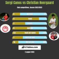 Sergi Canos vs Christian Noergaard h2h player stats