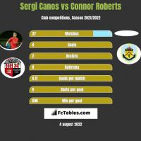 Sergi Canos vs Connor Roberts h2h player stats
