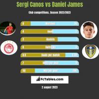 Sergi Canos vs Daniel James h2h player stats