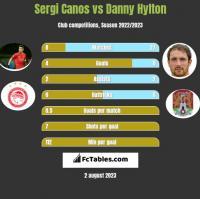 Sergi Canos vs Danny Hylton h2h player stats